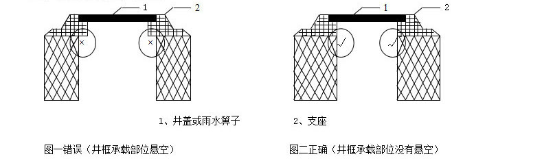 拜斯特井盖\水篦\盖板安装说明图
